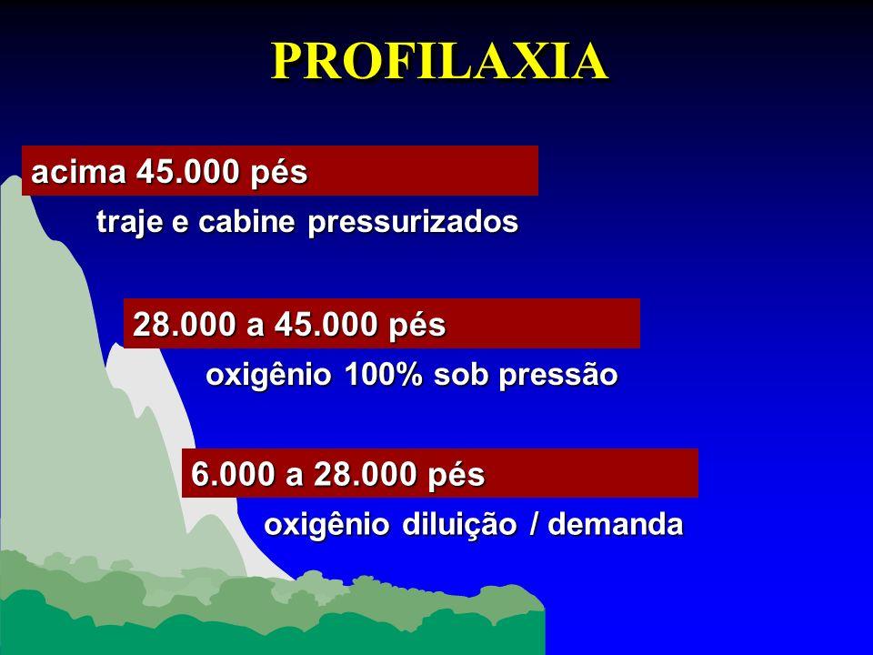 PROFILAXIA acima 45.000 pés 28.000 a 45.000 pés 6.000 a 28.000 pés