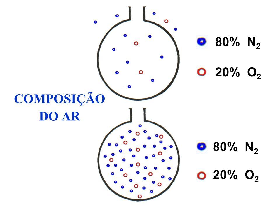 80% N2 20% O2 COMPOSIÇÃO DO AR