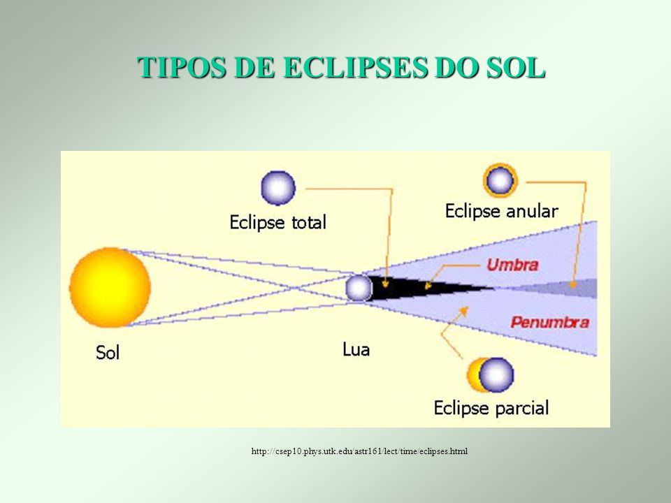 TIPOS DE ECLIPSES DO SOL