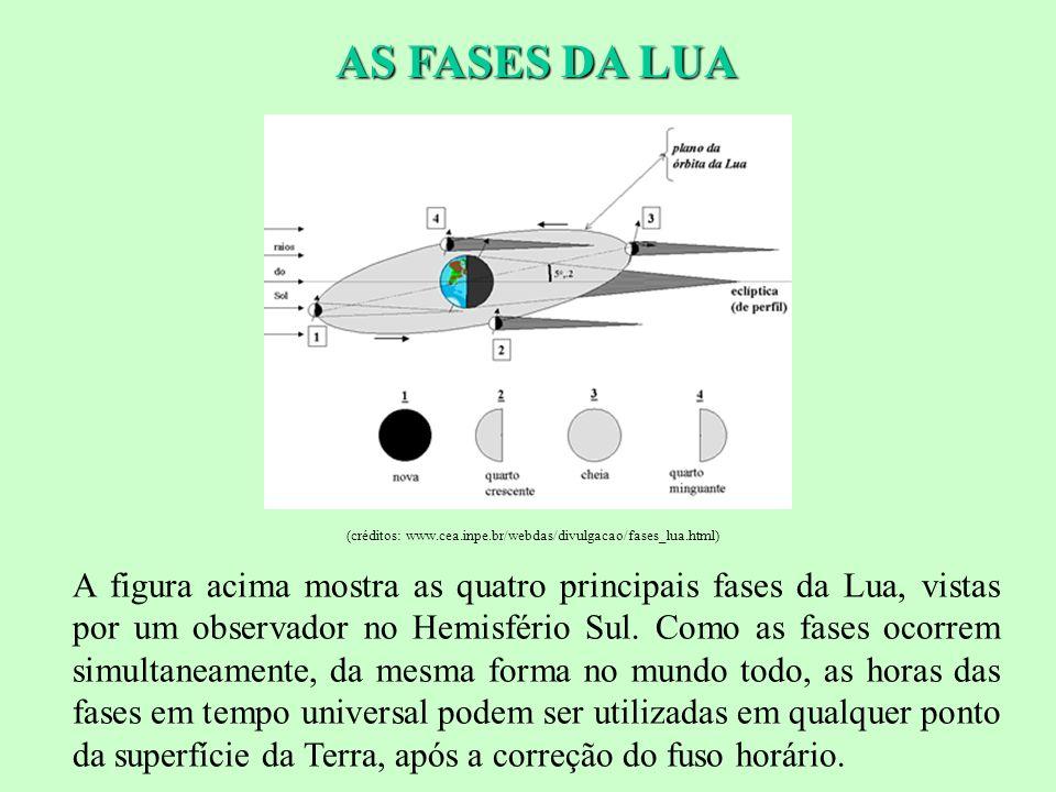 AS FASES DA LUA Fases da lua. (créditos: www.cea.inpe.br/webdas/divulgacao/fases_lua.html)