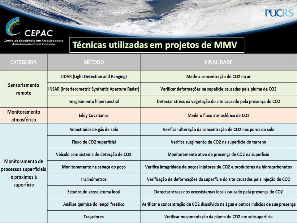 Técnicas utilizadas em projetos de MMV