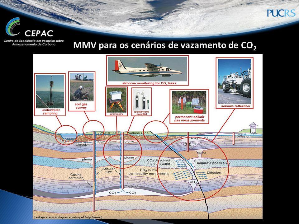 MMV para os cenários de vazamento de CO2