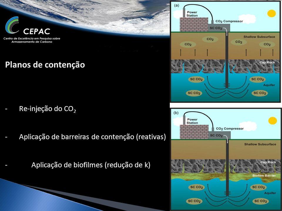 Planos de contenção Re-injeção do CO2