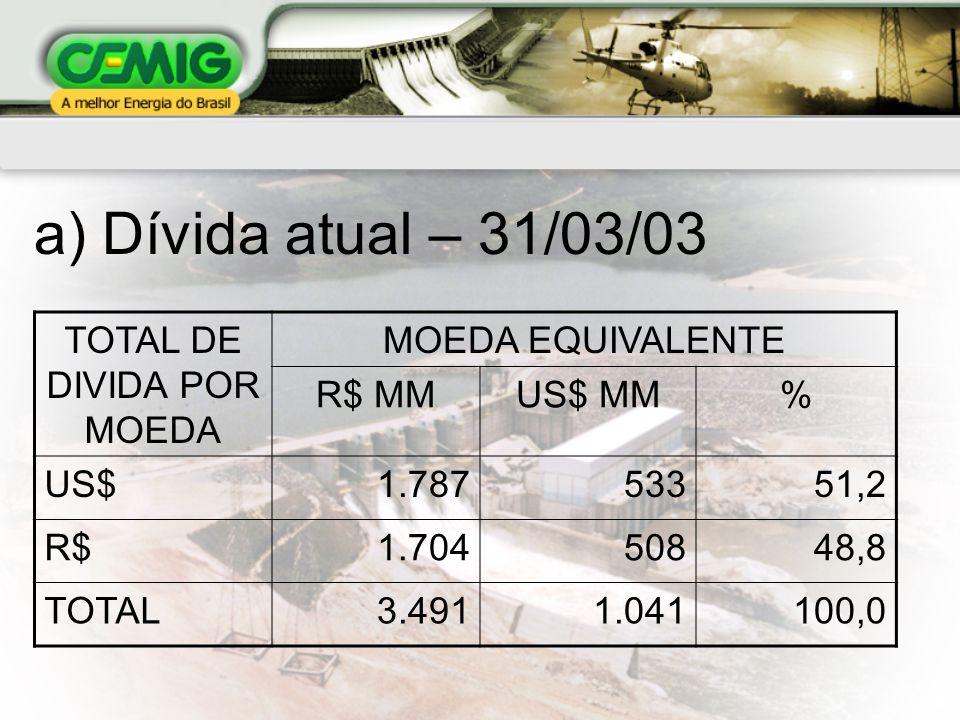 TOTAL DE DIVIDA POR MOEDA