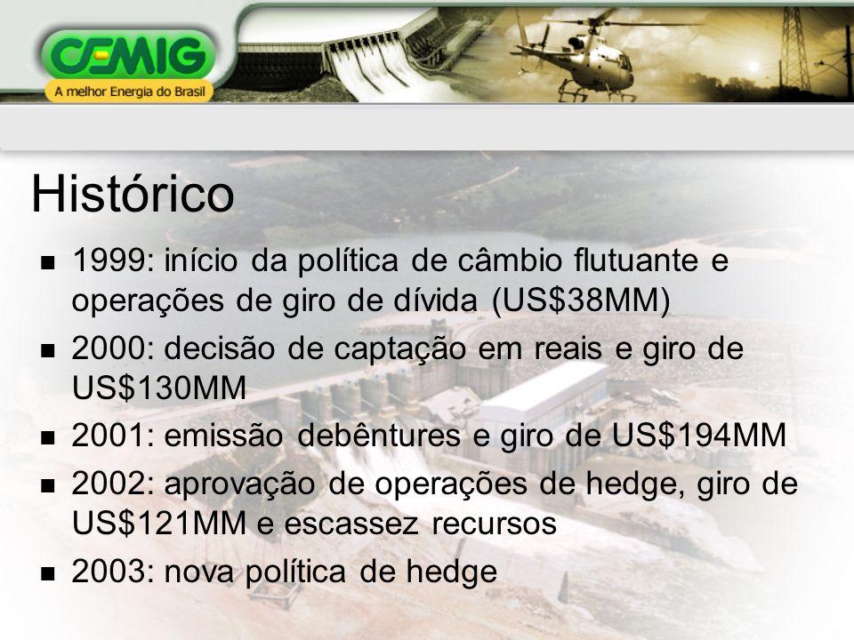 Histórico 1999: início da política de câmbio flutuante e operações de giro de dívida (US$38MM) 2000: decisão de captação em reais e giro de US$130MM.
