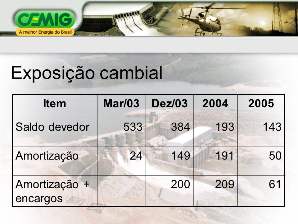 Exposição cambial Item Mar/03 Dez/03 2004 2005 Saldo devedor 533 384