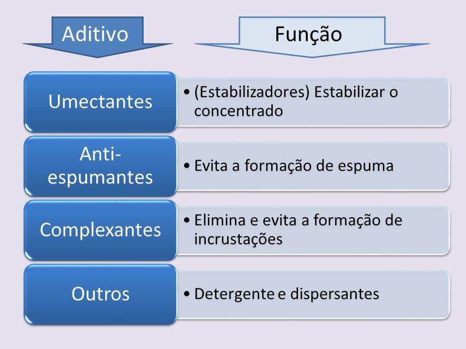 Aditivo Função Umectantes (Estabilizadores) Estabilizar o concentrado
