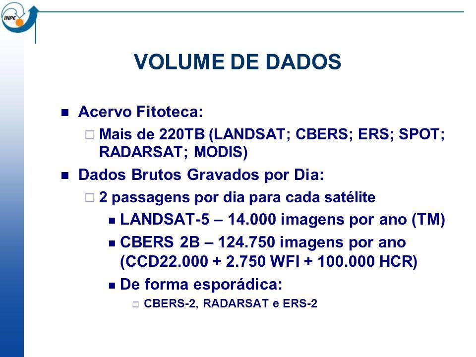 VOLUME DE DADOS Acervo Fitoteca: Dados Brutos Gravados por Dia: