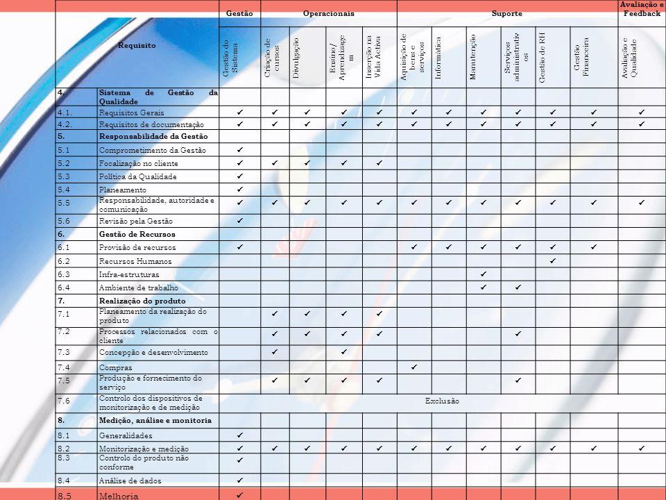 8.5 Melhoria Requisito Gestão Operacionais Suporte