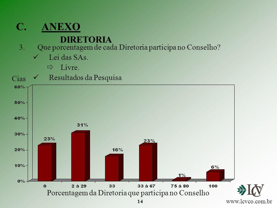 ANEXO DIRETORIA. Que porcentagem de cada Diretoria participa no Conselho Lei das SAs. Livre. Resultados da Pesquisa.
