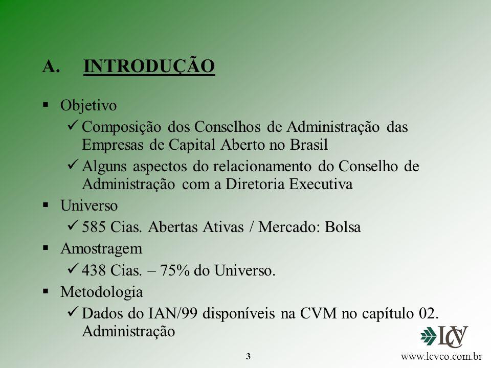 INTRODUÇÃO Objetivo. Composição dos Conselhos de Administração das Empresas de Capital Aberto no Brasil.