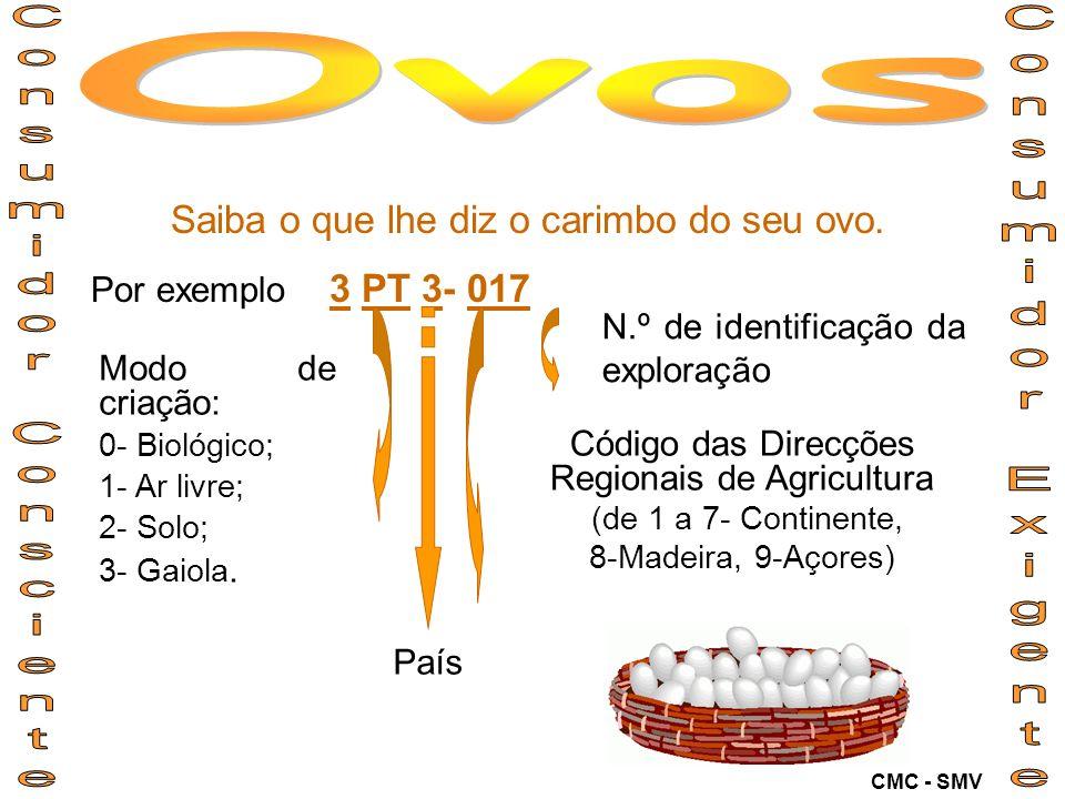 Ovos Consumidor Consciente Consumidor Exigente