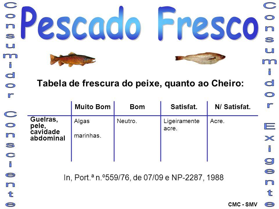 Tabela de frescura do peixe, quanto ao Cheiro: