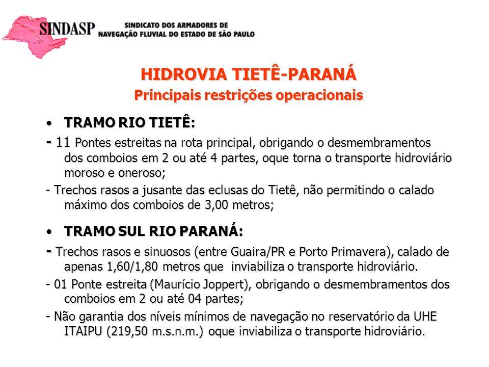 HIDROVIA TIETÊ-PARANÁ Principais restrições operacionais