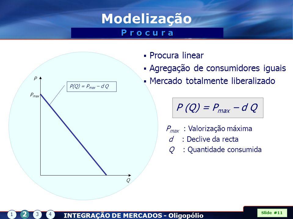 Modelização P (Q) = Pmax – d Q Procura linear