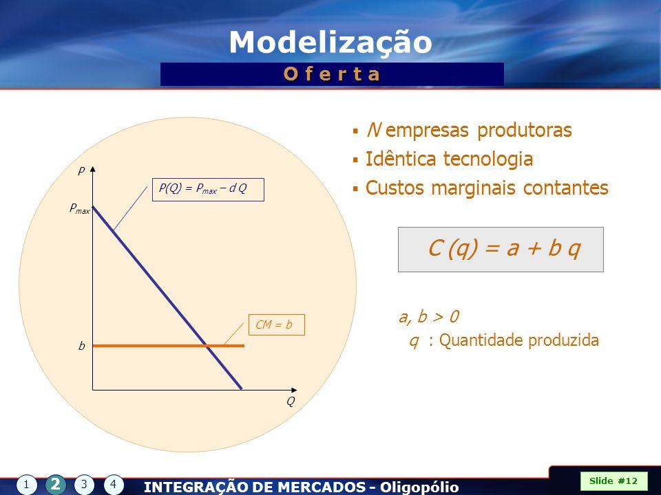 Modelização C (q) = a + b q N empresas produtoras Idêntica tecnologia
