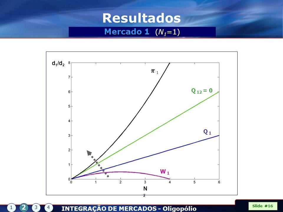 Resultados Mercado 1 (N1=1) p 1 2 INTEGRAÇÃO DE MERCADOS - Oligopólio
