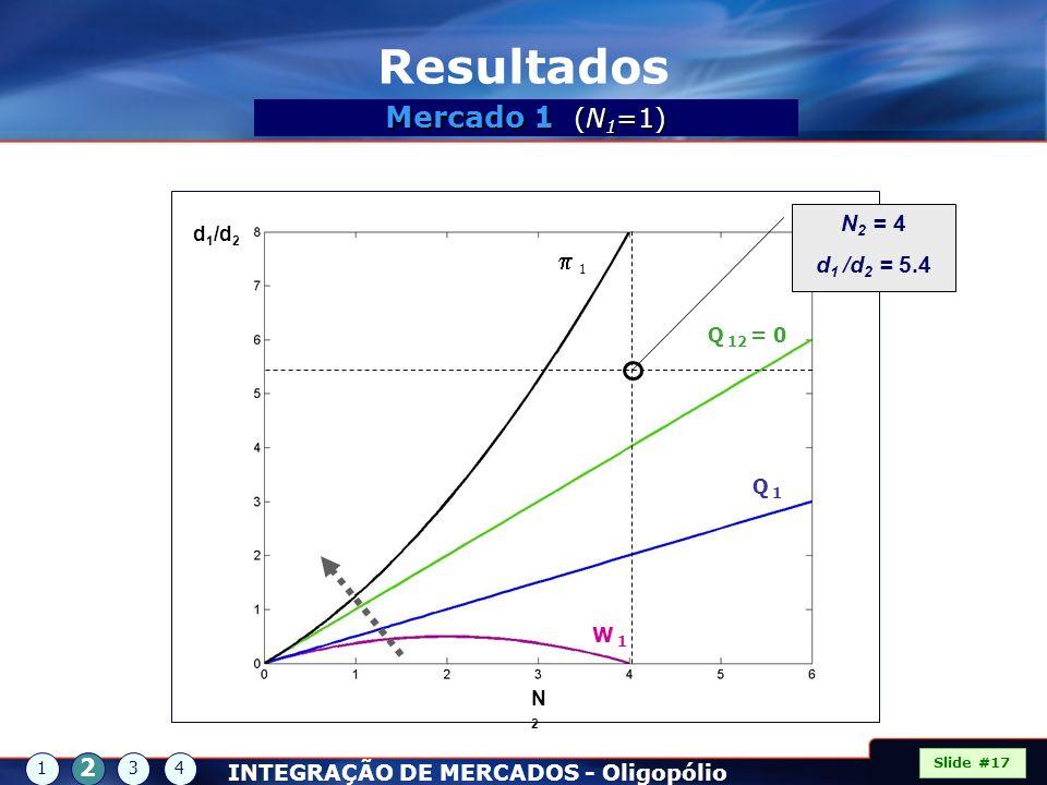 Resultados Mercado 1 (N1=1) p 1 2 N2 = 4 d1 /d2 = 5.4