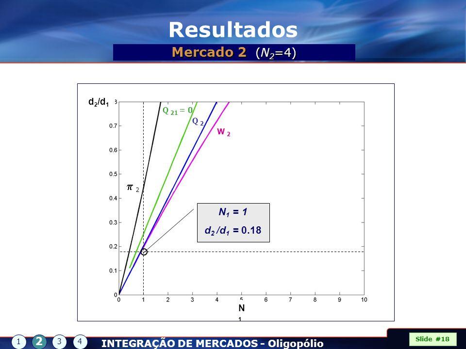 Resultados Mercado 2 (N2=4) p 2 2 N1 = 1 d2 /d1 = 0.18