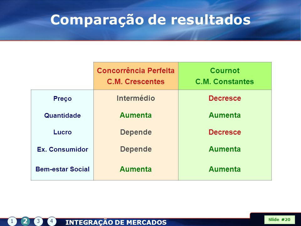 Comparação de resultados Concorrência Perfeita