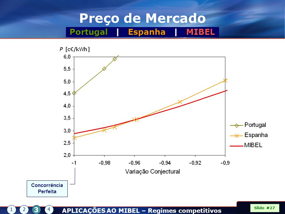 Portugal | Espanha | MIBEL Concorrência Perfeita