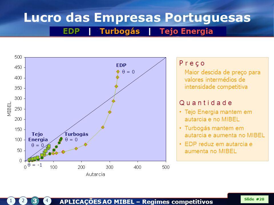 Lucro das Empresas Portuguesas