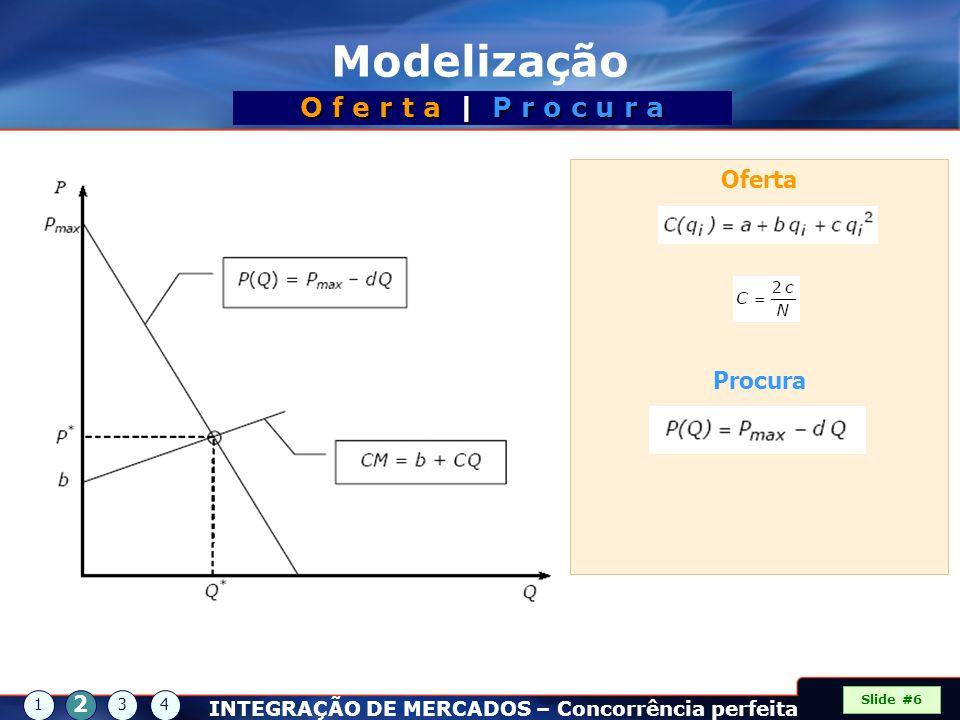 Modelização O f e r t a | P r o c u r a Oferta Procura 2