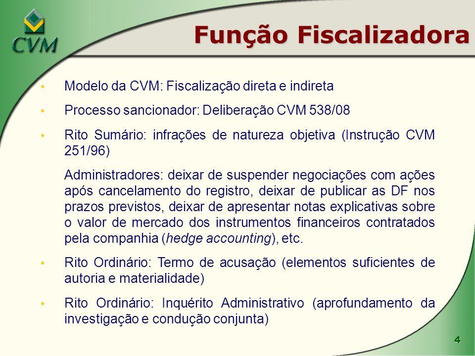Função Fiscalizadora Modelo da CVM: Fiscalização direta e indireta