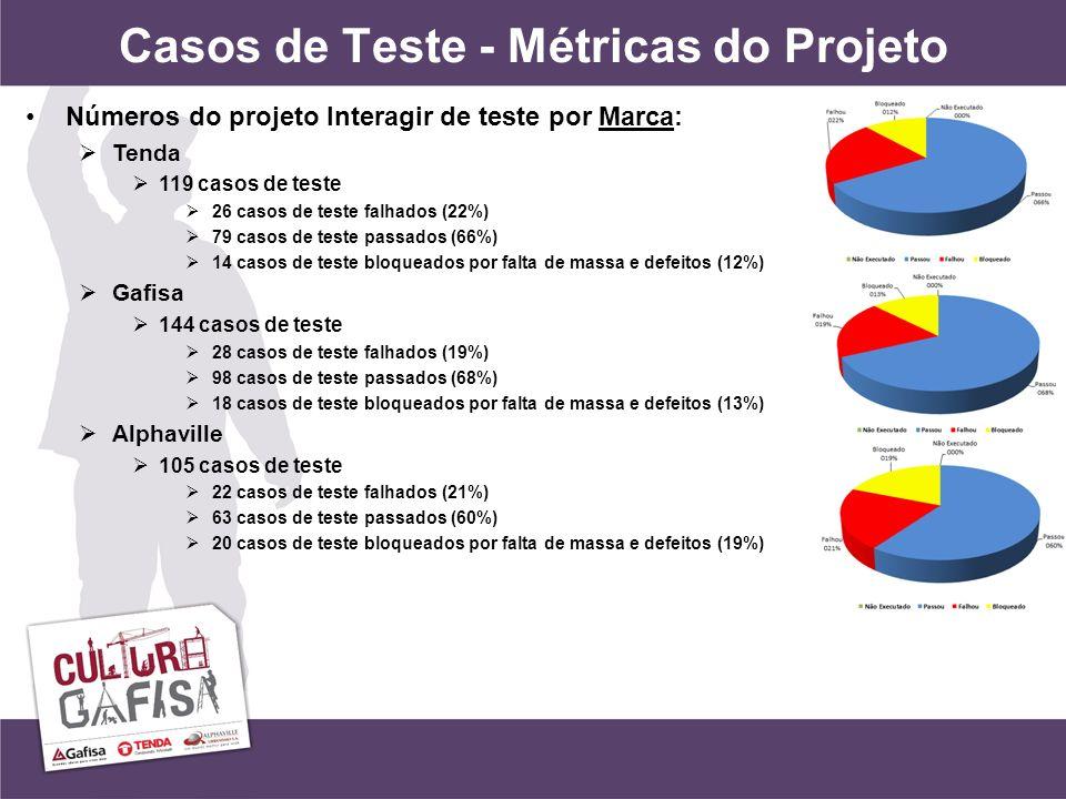 Casos de Teste - Métricas do Projeto