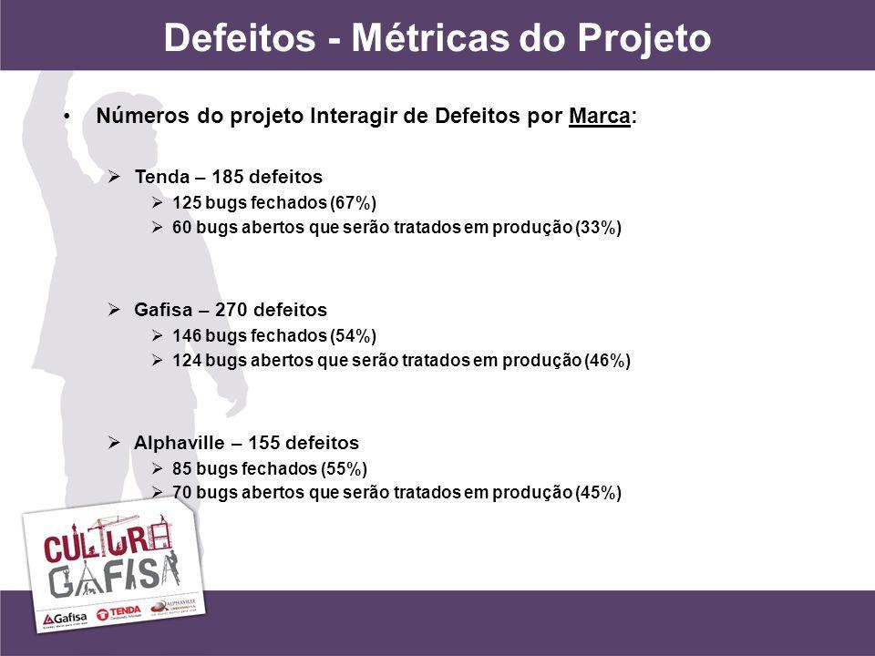 Defeitos - Métricas do Projeto