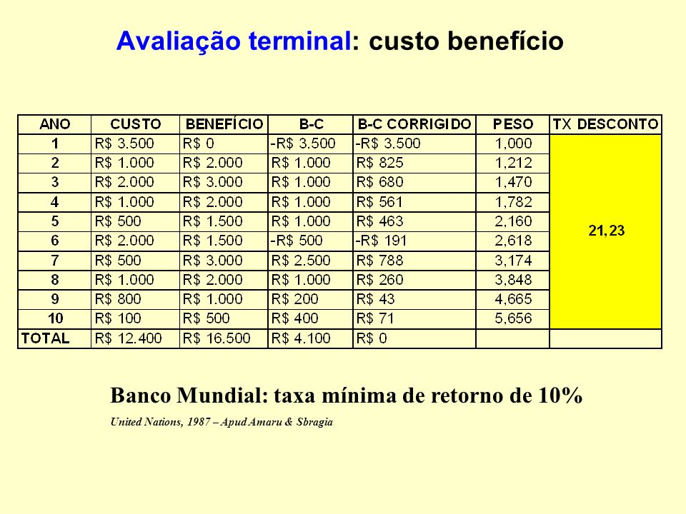 Avaliação terminal: custo benefício