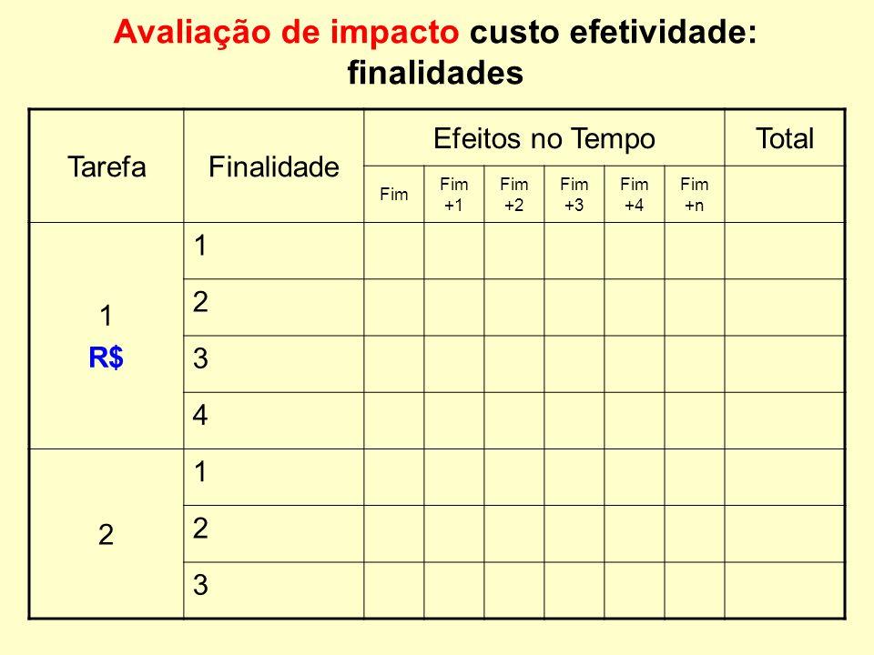 Avaliação de impacto custo efetividade: finalidades