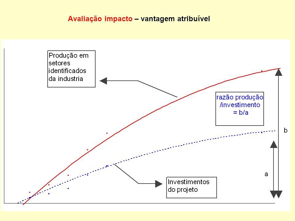 Avaliação impacto – vantagem atribuível
