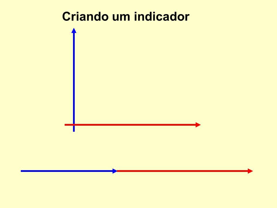 Criando um indicador