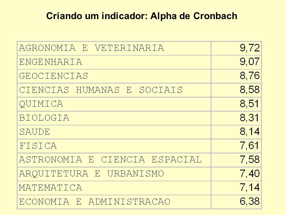Criando um indicador: Alpha de Cronbach