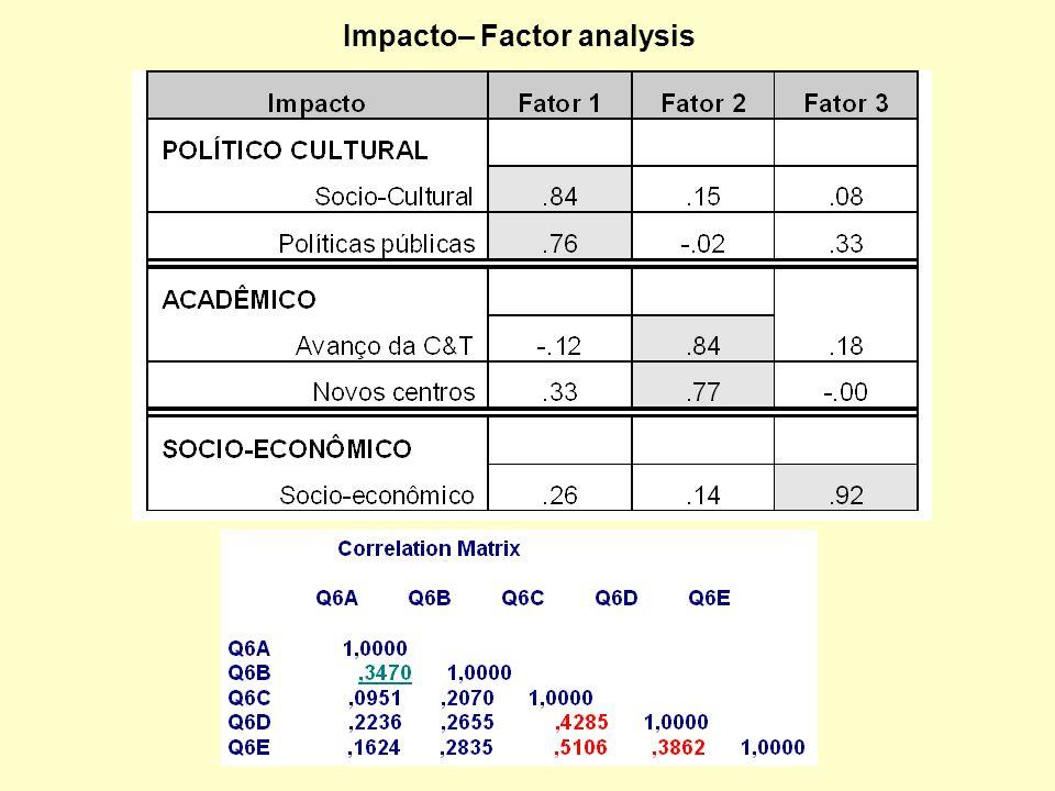 Impacto– Factor analysis