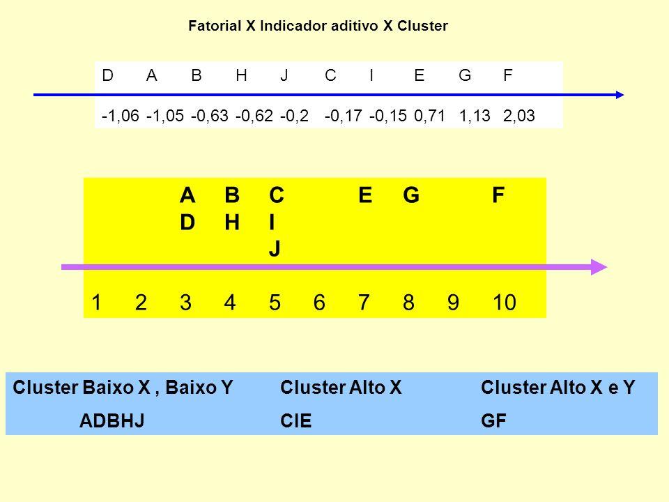 Fatorial X Indicador aditivo X Cluster