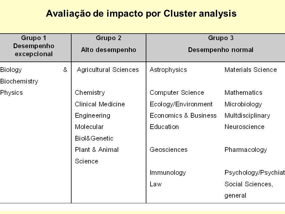 Avaliação de impacto por Cluster analysis
