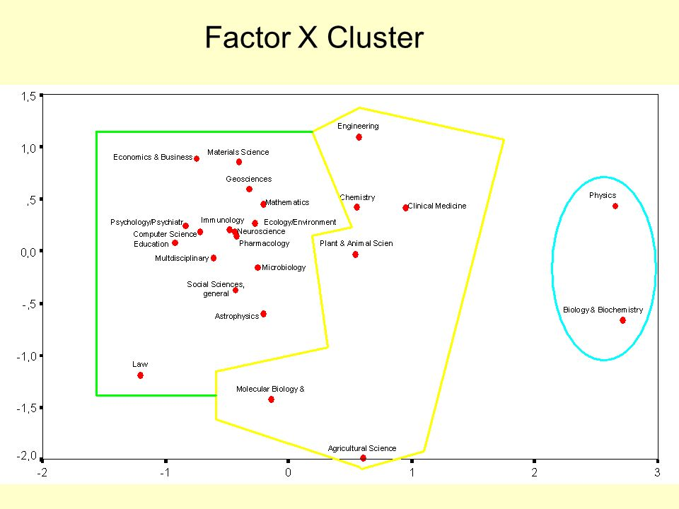 Factor X Cluster
