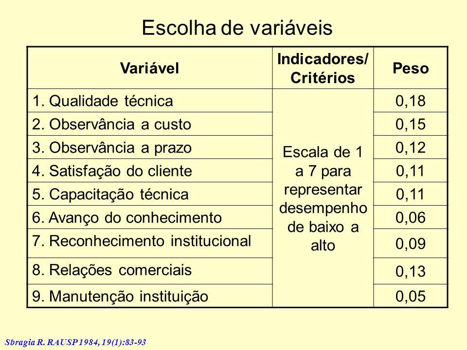 Indicadores/Critérios