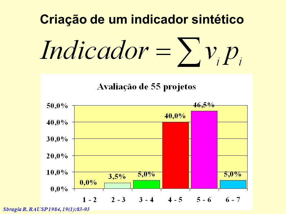 Criação de um indicador sintético