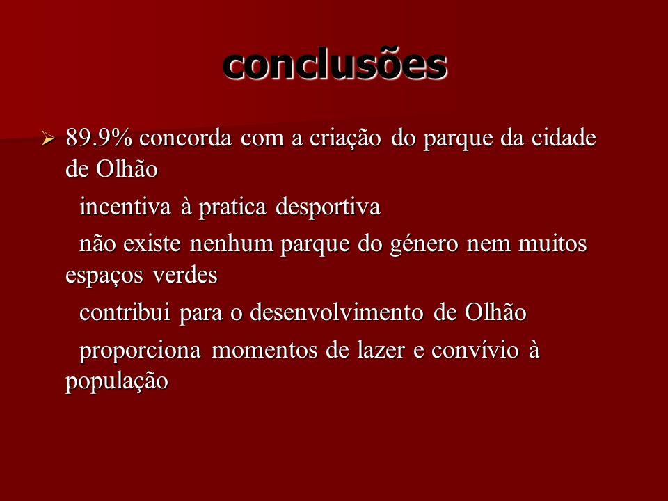 conclusões 89.9% concorda com a criação do parque da cidade de Olhão