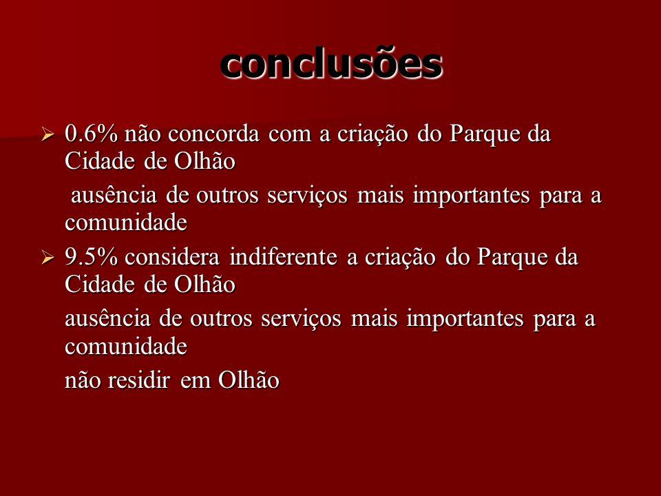 conclusões 0.6% não concorda com a criação do Parque da Cidade de Olhão. ausência de outros serviços mais importantes para a comunidade.