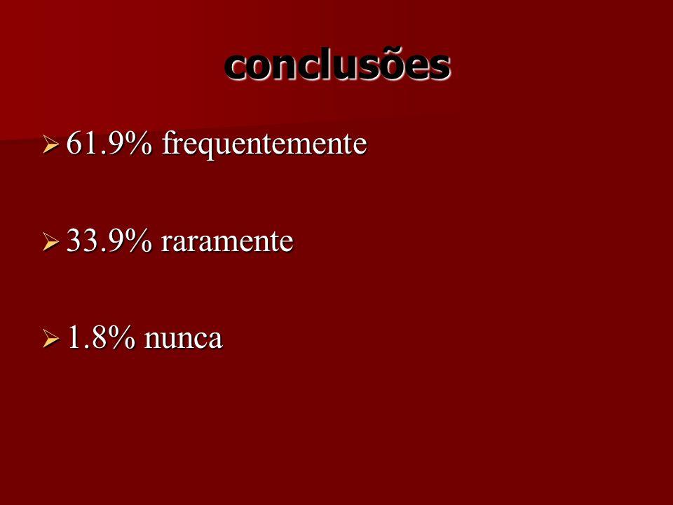 conclusões 61.9% frequentemente 33.9% raramente 1.8% nunca
