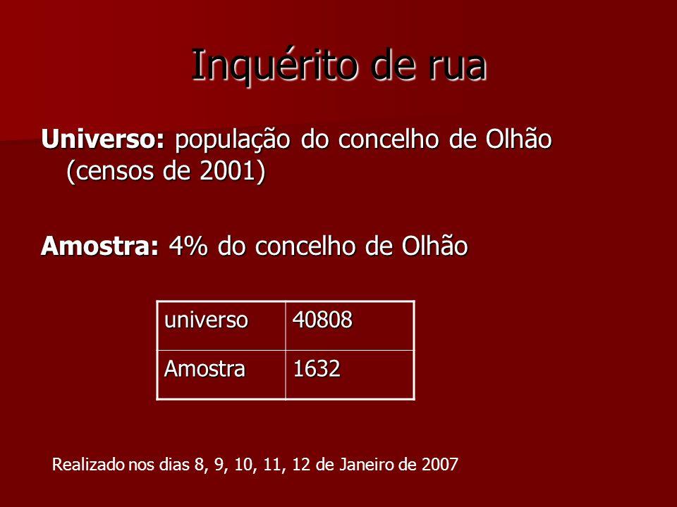 Inquérito de rua Universo: população do concelho de Olhão (censos de 2001) Amostra: 4% do concelho de Olhão.