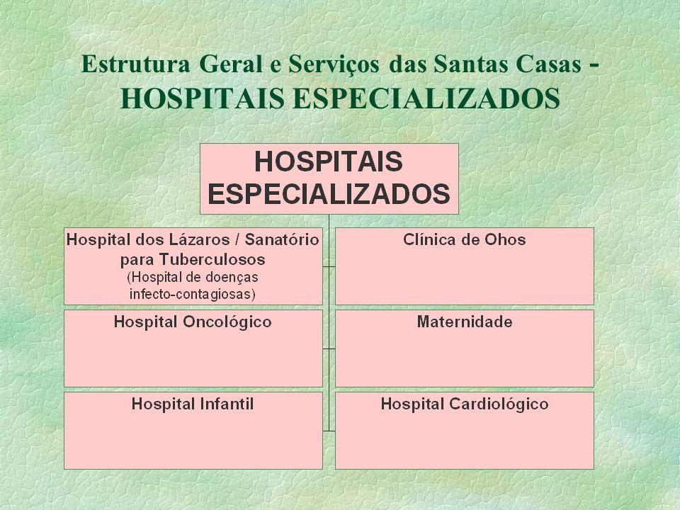 Estrutura Geral e Serviços das Santas Casas - HOSPITAIS ESPECIALIZADOS