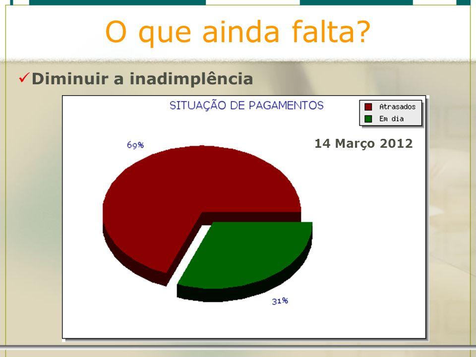 O que ainda falta Diminuir a inadimplência 14 Março 2012