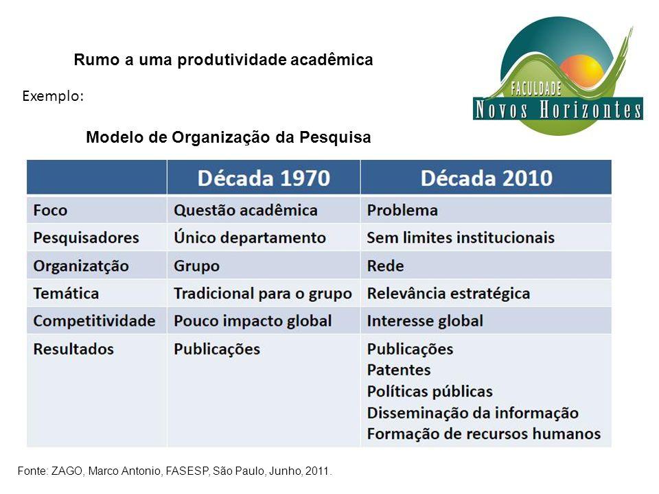 Modelo de Organização da Pesquisa