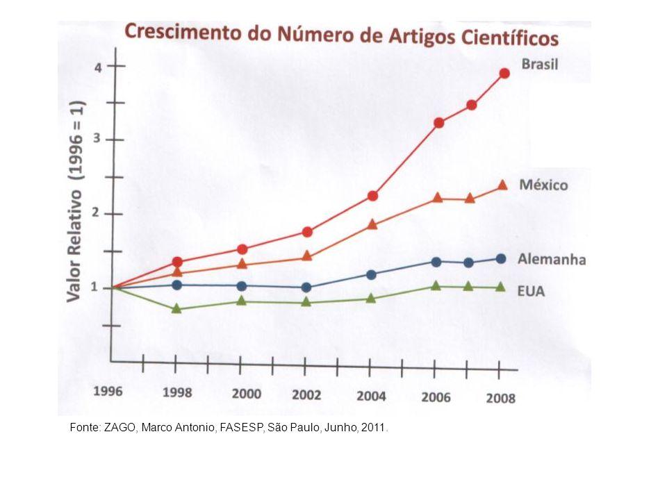 Fonte: ZAGO, Marco Antonio, FASESP, São Paulo, Junho, 2011.