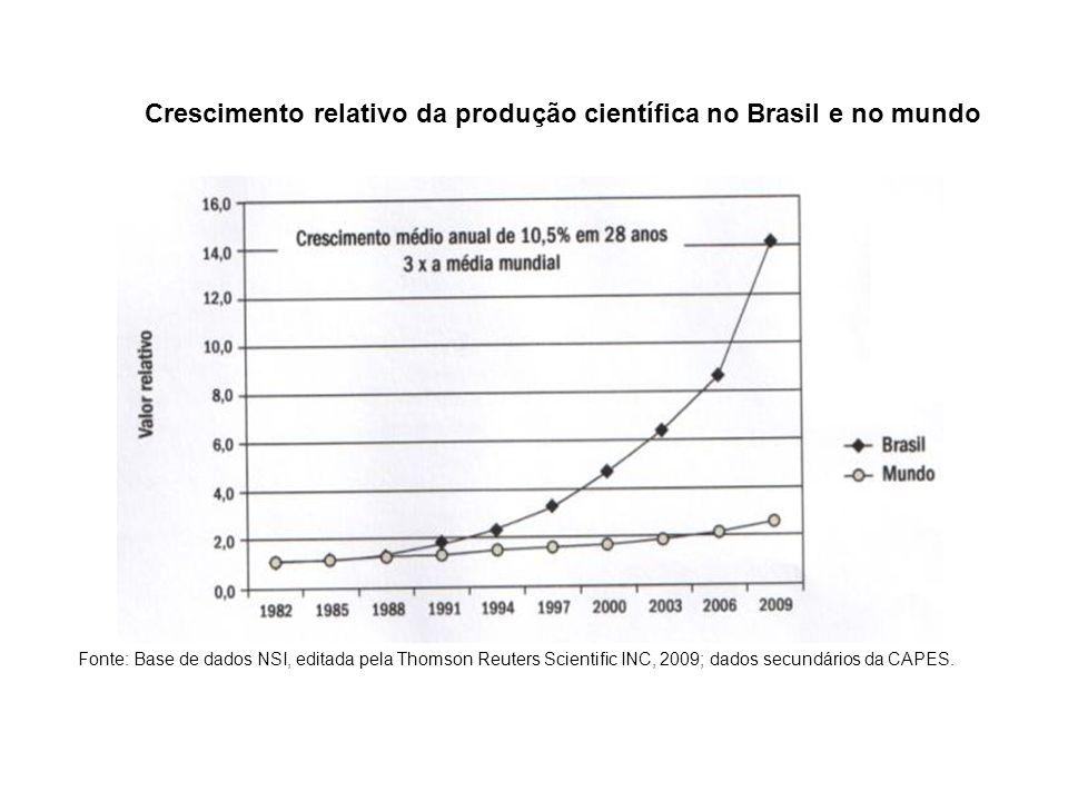 Crescimento relativo da produção científica no Brasil e no mundo